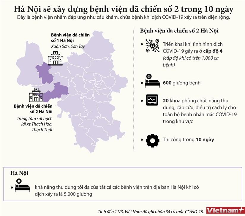 [Infographics] Ha Noi co the xay benh vien da chien so 2 trong 10 ngay hinh anh 1