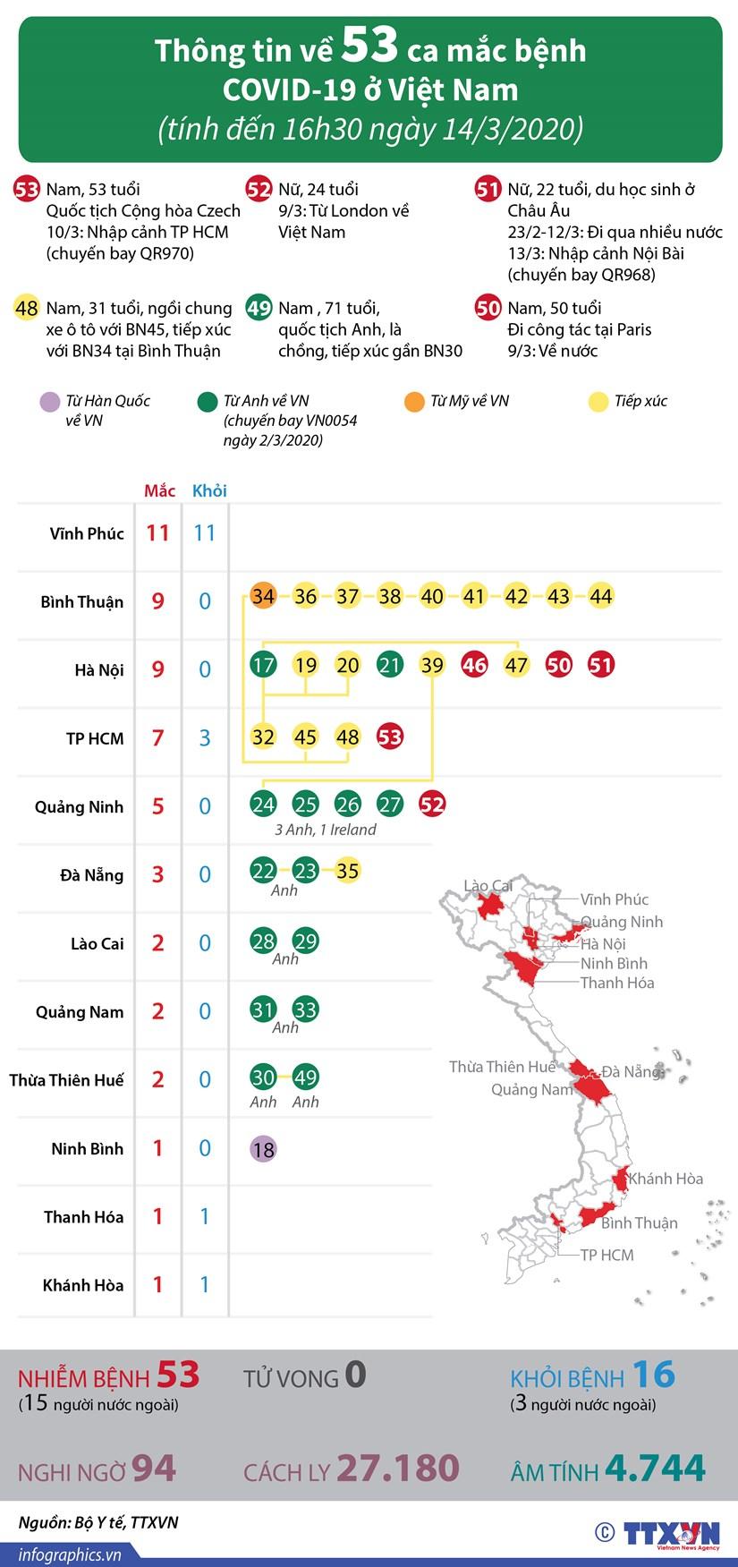 [Infographics] Thong tin ve 53 ca mac benh COVID-19 o Viet Nam hinh anh 1