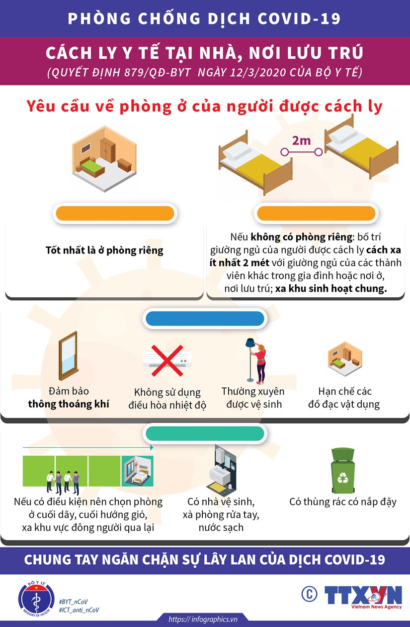 [Infographics] Nhung dieu can biet ve viec cach ly vi dich COVID-19 hinh anh 2