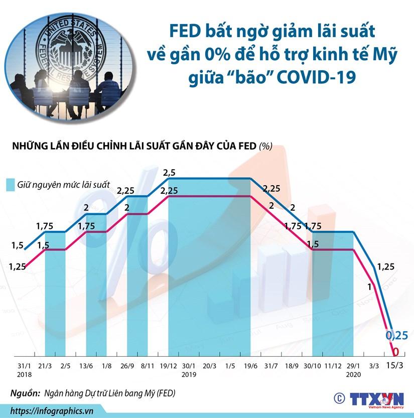 [Infographics] Fed bat ngo giam lai suat de ho tro kinh te My hinh anh 1