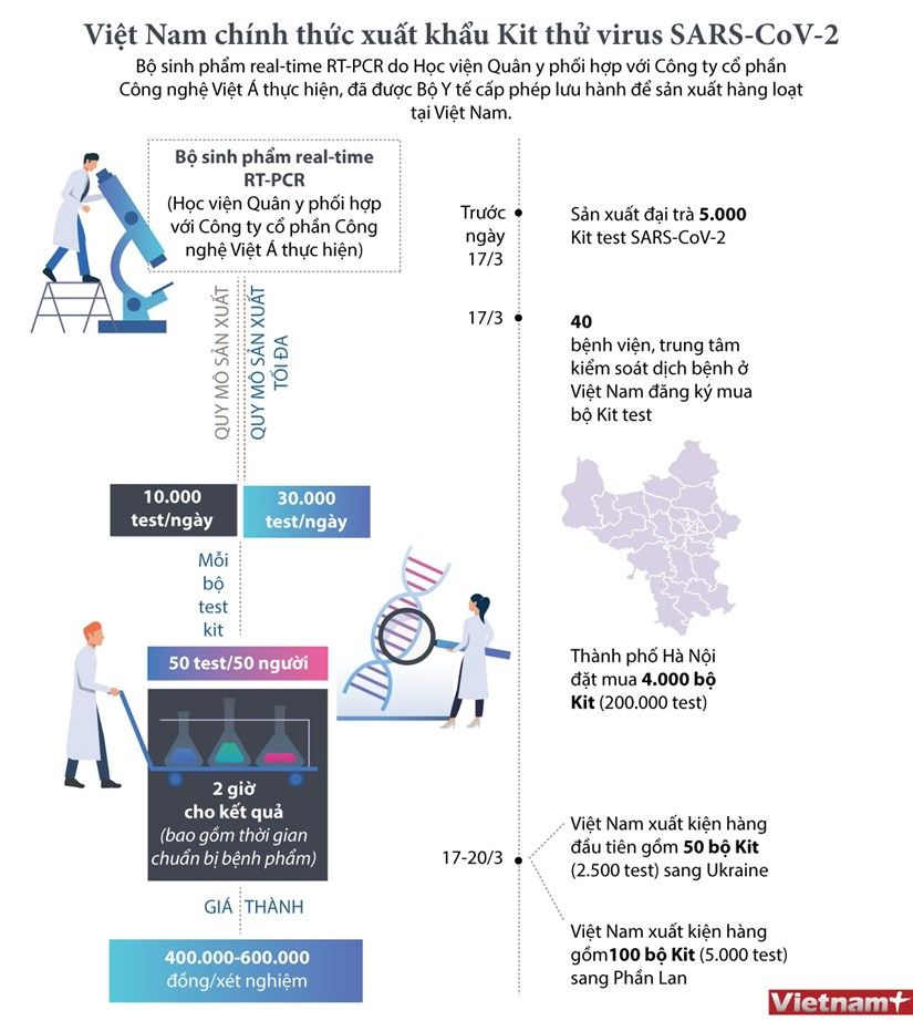[Infographics] Viet Nam chinh thuc xuat khau Kit thu virus SARS-CoV-2 hinh anh 1
