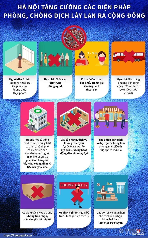 [Infographics] Ha Noi tang cuong cac bien phap phong dich COVID-19 hinh anh 1