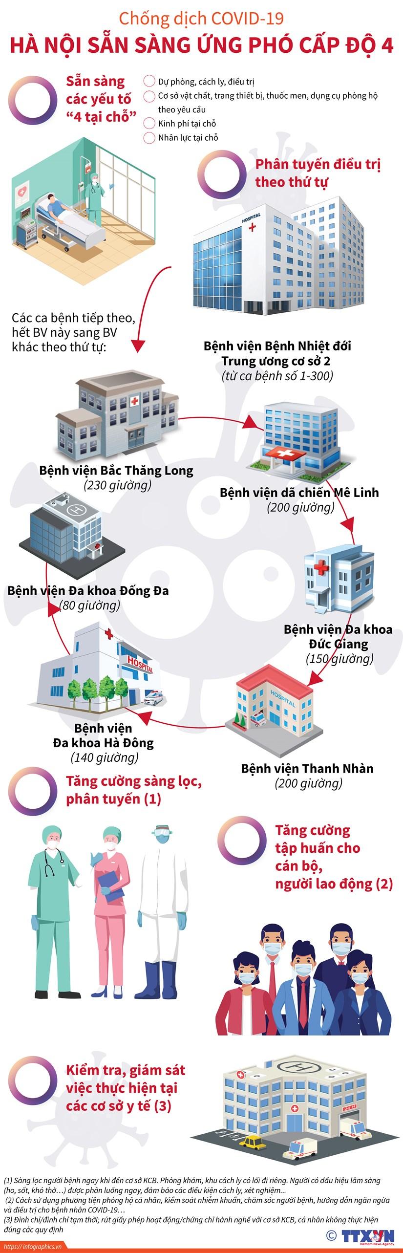 [Infographics] Chong dich COVID-19: Ha Noi san sang ung pho cap do 4 hinh anh 1