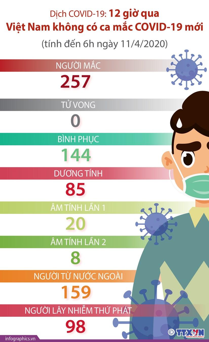 [Infographics] Tinh hinh dich benh COVID-19 tai Viet Nam tinh den 11/4 hinh anh 1