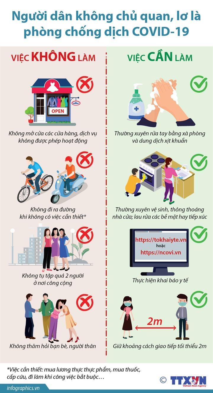 [Infographics] Khong chu quan, lo la trong phong, chong dich COVID-19 hinh anh 1