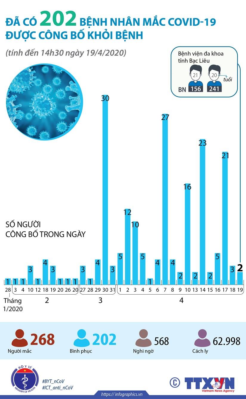 [Infographics] Tinh hinh dich COVID-19: Da co 202 nguoi khoi benh hinh anh 1