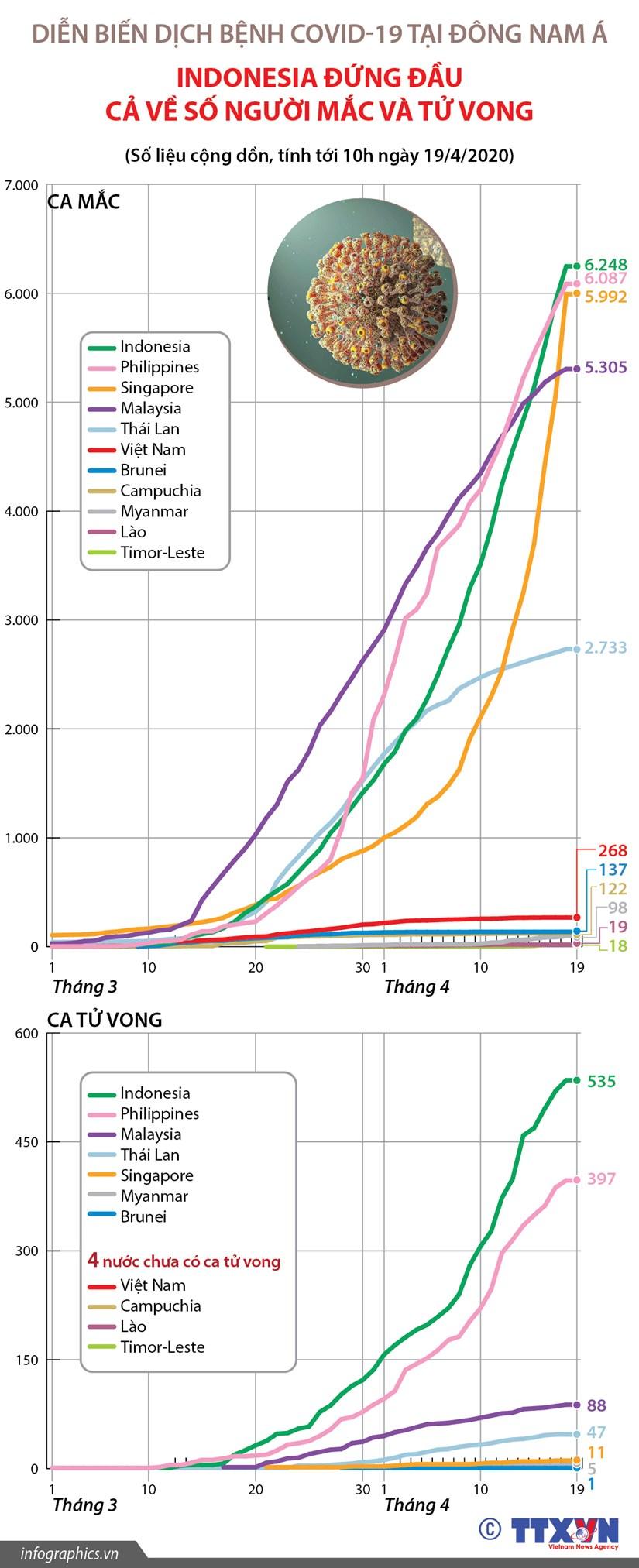 [Infographics] Dien bien dich COVID-19 tai khu vuc Dong Nam A hinh anh 1
