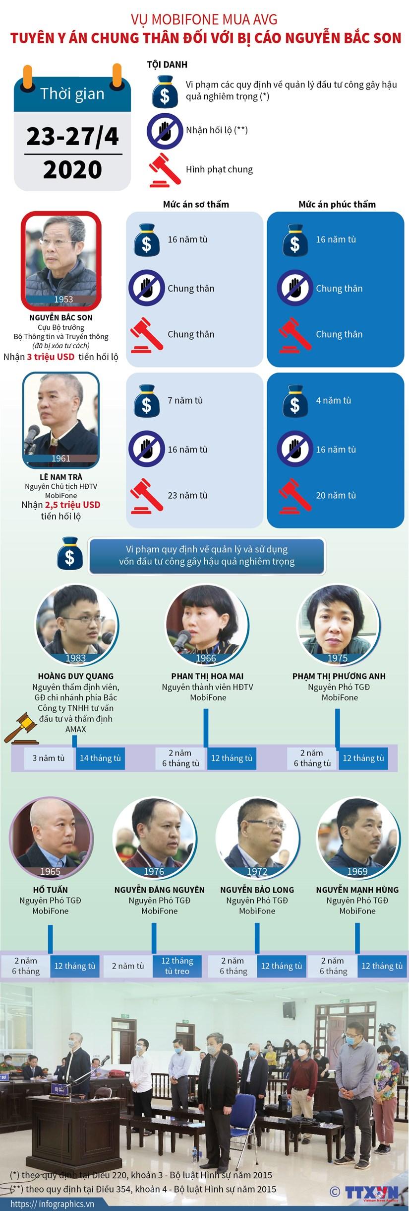 [Infographics] Bi cao Nguyen Bac Son bi tuyen an tu chung than hinh anh 1