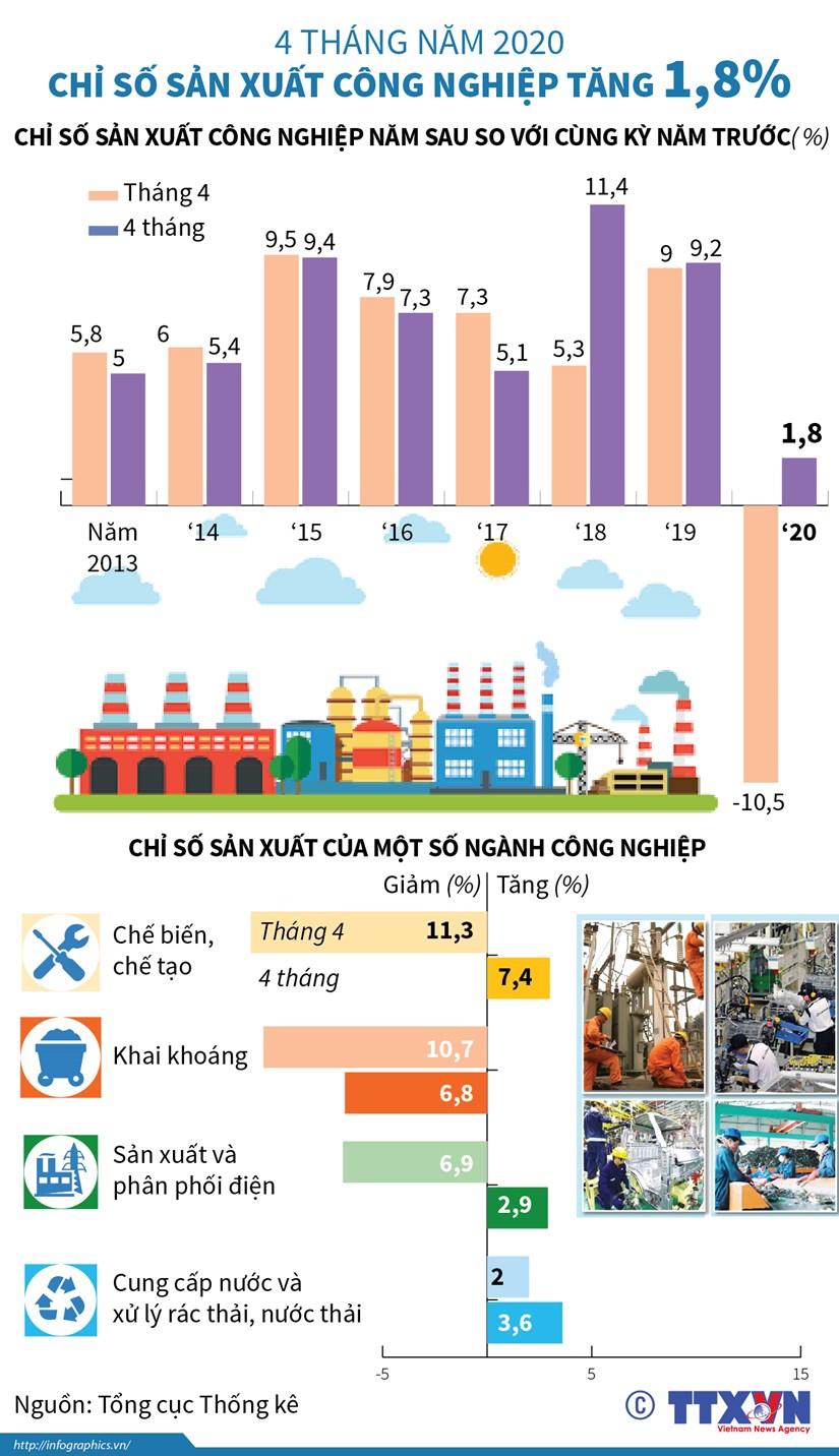 [Infographics] Chi so san xuat cong nghiep 4 thang nam 2020 tang 1,8% hinh anh 1