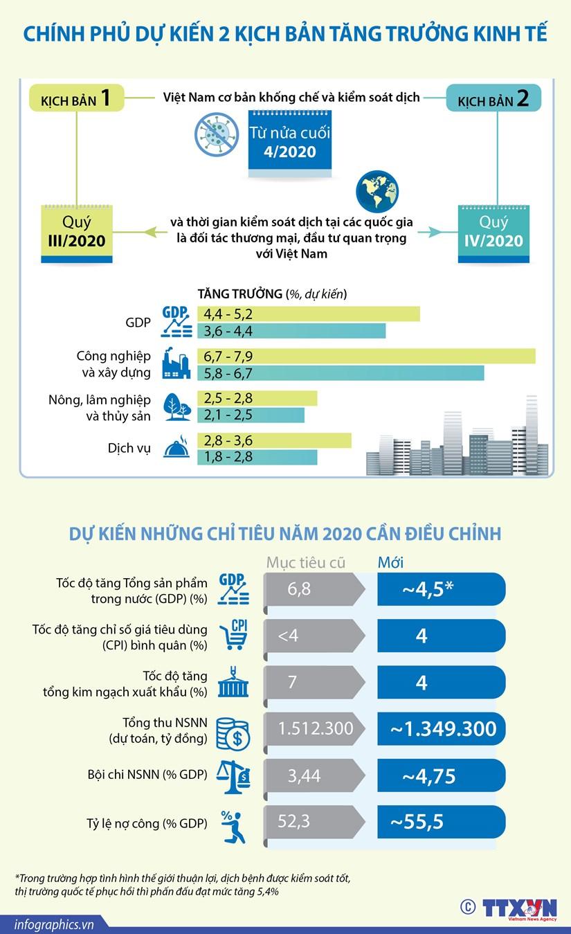 [Infographics] Chinh phu du kien 2 kich ban tang truong kinh te hinh anh 1