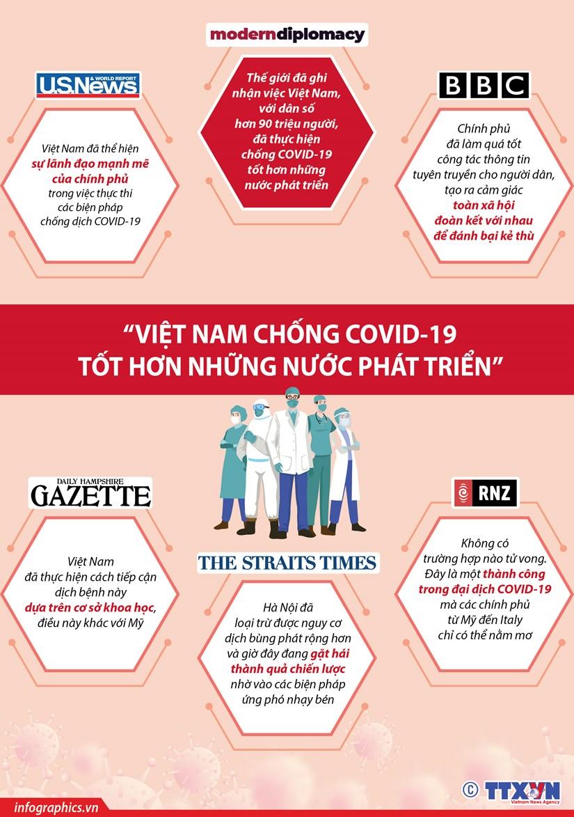 [Infographics] 'Viet Nam chong COVID-19 tot hon nhung nuoc phat trien' hinh anh 1