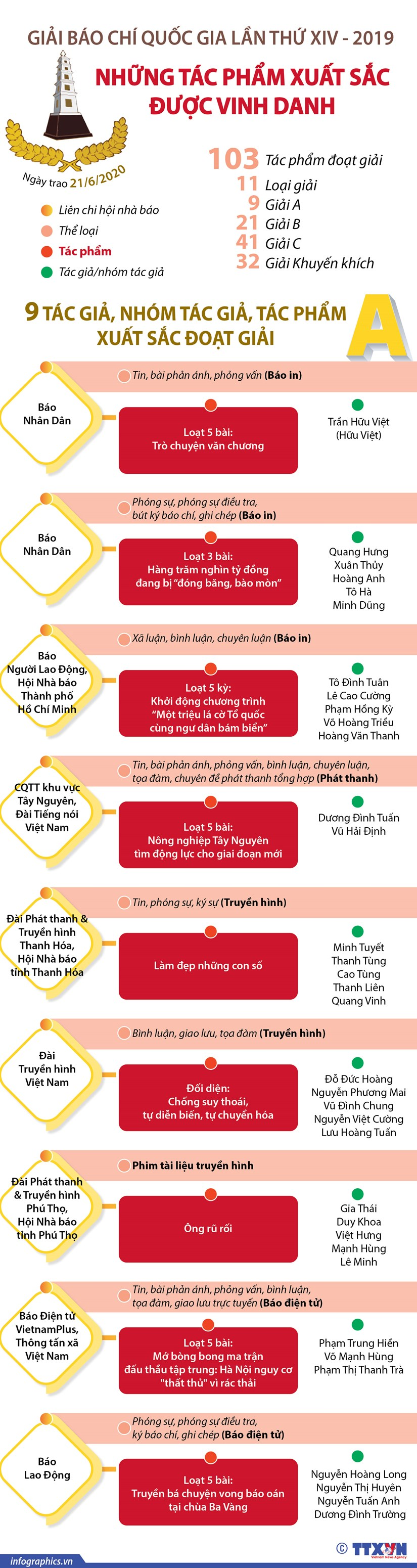 [Infographics] Nhung tac pham doat giai A Giai Bao chi quoc gia hinh anh 1