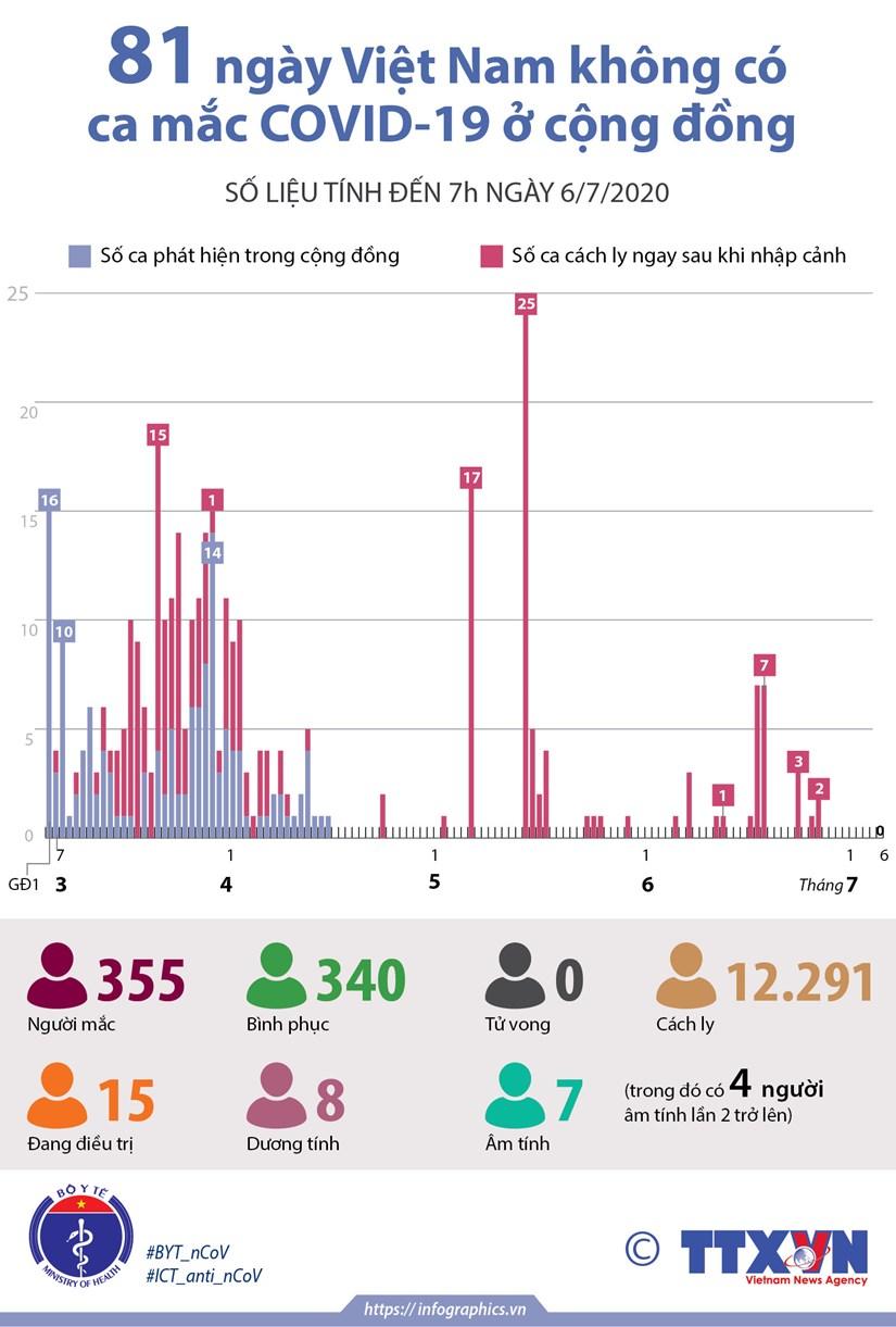 [Infographics] Tinh hinh dich COVID-19 tai Viet Nam tinh den sang 6/7 hinh anh 1