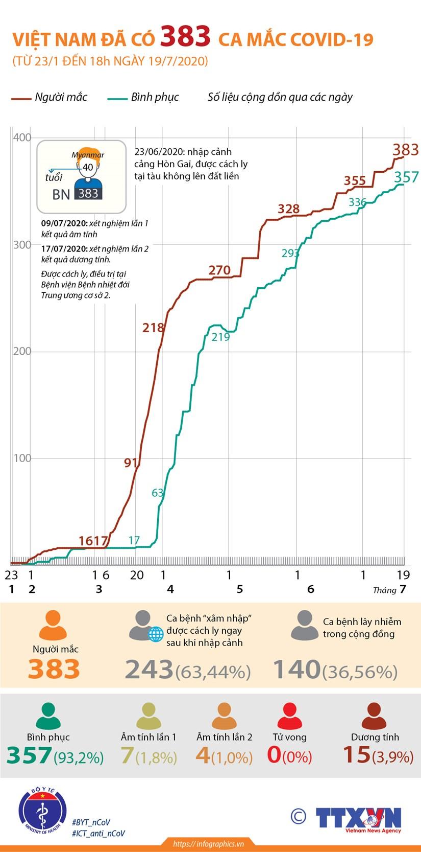 [Infographics] Viet Nam ghi nhan 383 ca mac benh COVID-19 hinh anh 1