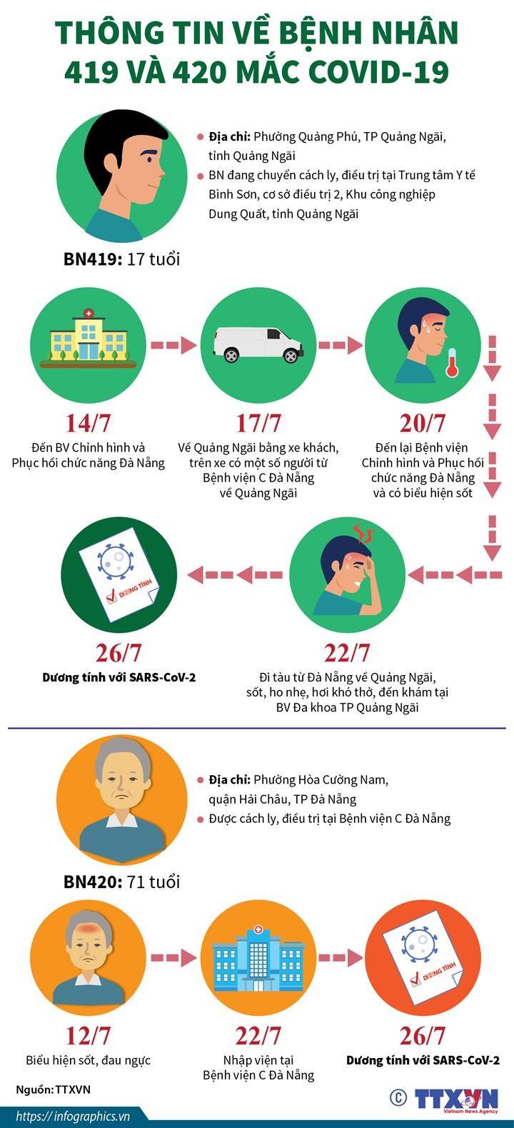 [Infographics] Thong tin ve benh nhan 419 va 420 mac COVID-19 hinh anh 1