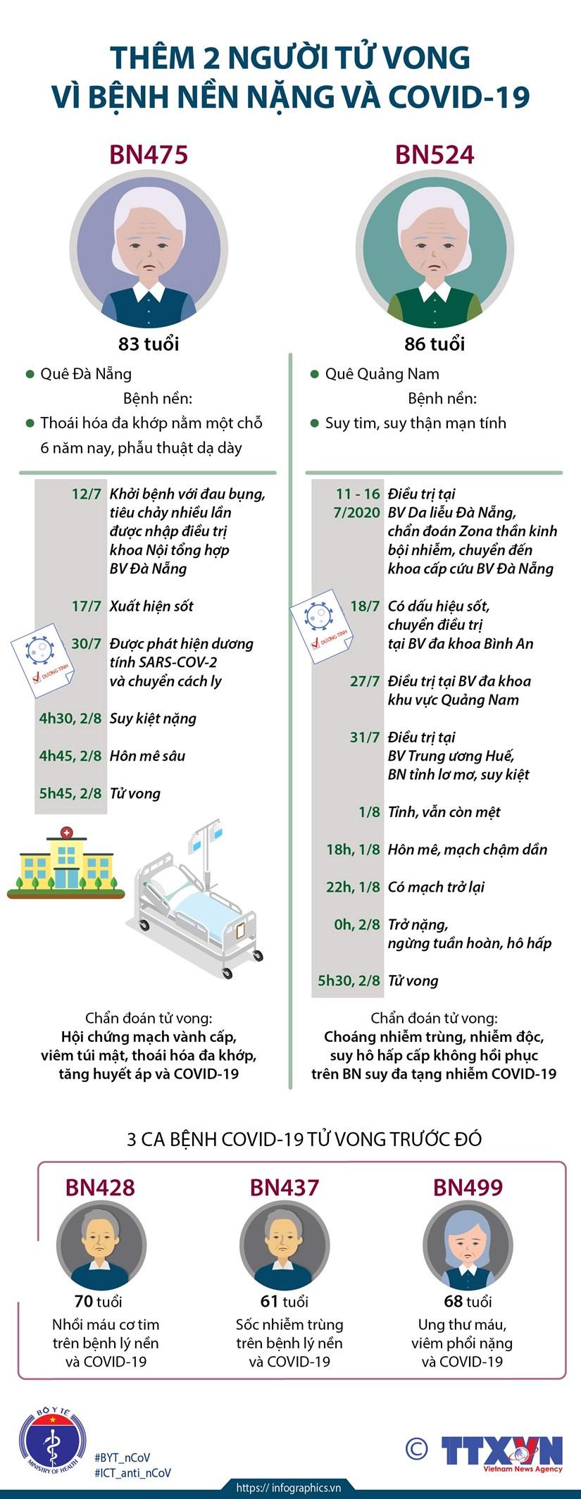 [Infographics] Them 2 nguoi tu vong vi benh nen nang va COVID-19 hinh anh 1