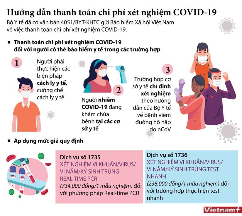 [Infographics] Huong dan thanh toan chi phi xet nghiem COVID-19 hinh anh 1