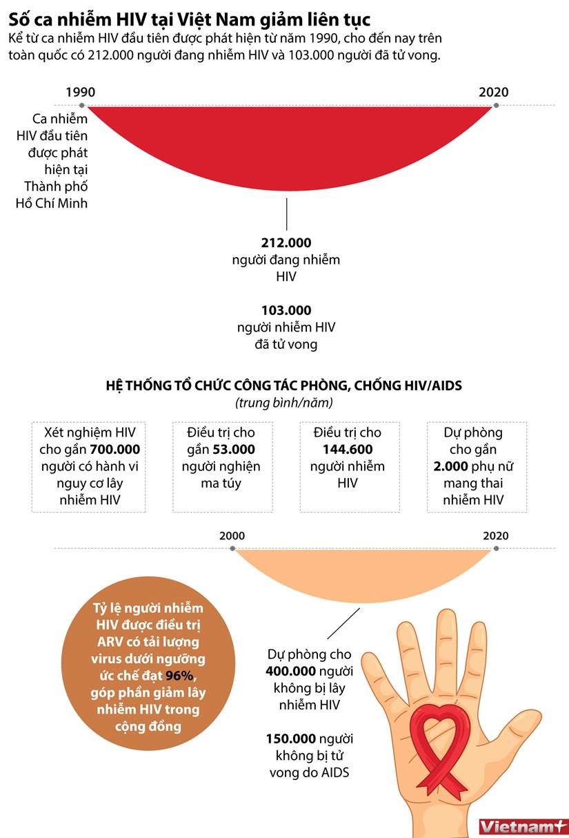 [Infographics] So ca nhiem HIV tai Viet Nam lien tuc giam hinh anh 1