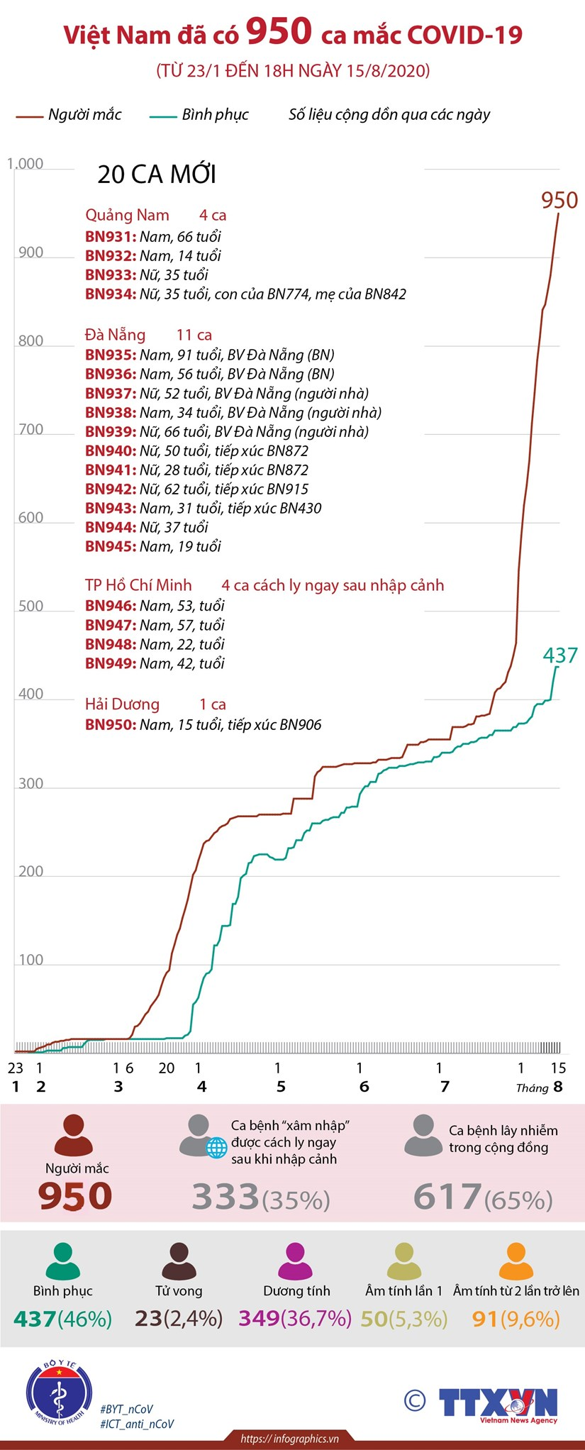 [Infographics] Viet Nam ghi nhan 950 ca mac benh COVID-19 hinh anh 1