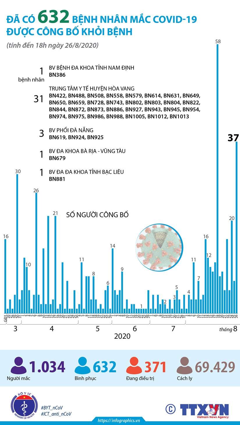 [Infographics] Da co 632 benh nhan mac COVID-19 duoc cong bo khoi benh hinh anh 1