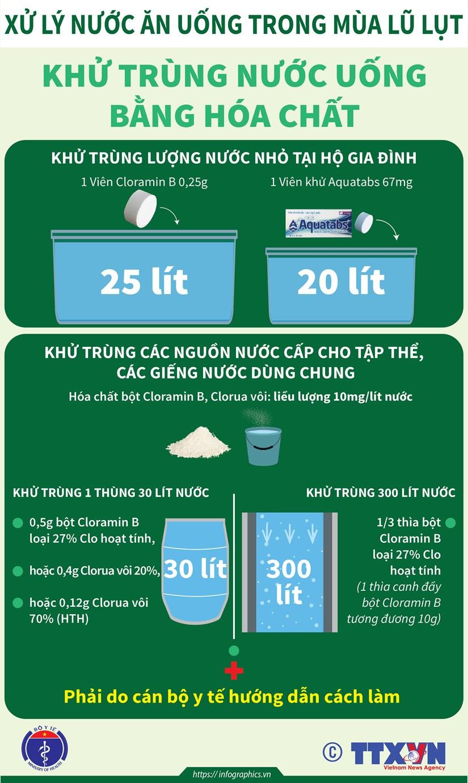 [Infographics] Cach khu trung nuoc uong trong mua lu lut hinh anh 2