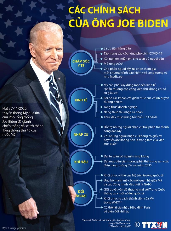 [Infographics] Cac chinh sach kinh te, doi ngoai cua ong Joe Biden hinh anh 1