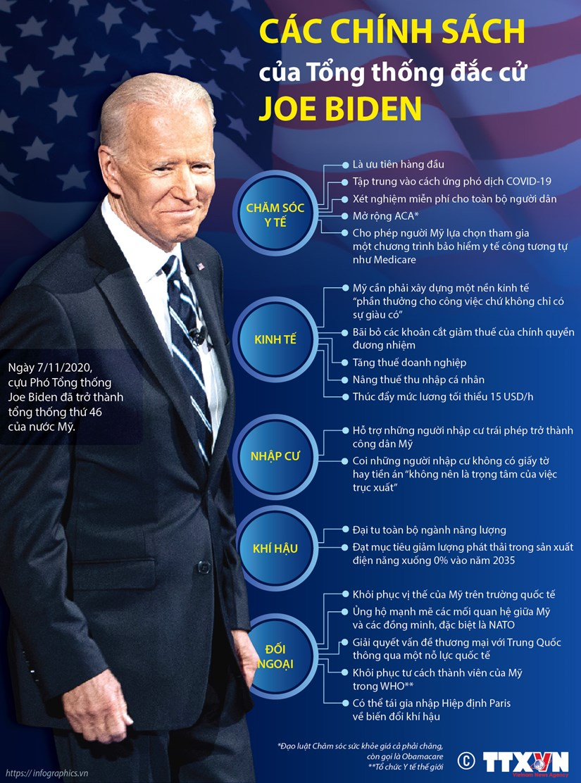 [Infographics] Cac chinh sach cua Tong thong My dac cu Joe Biden hinh anh 1
