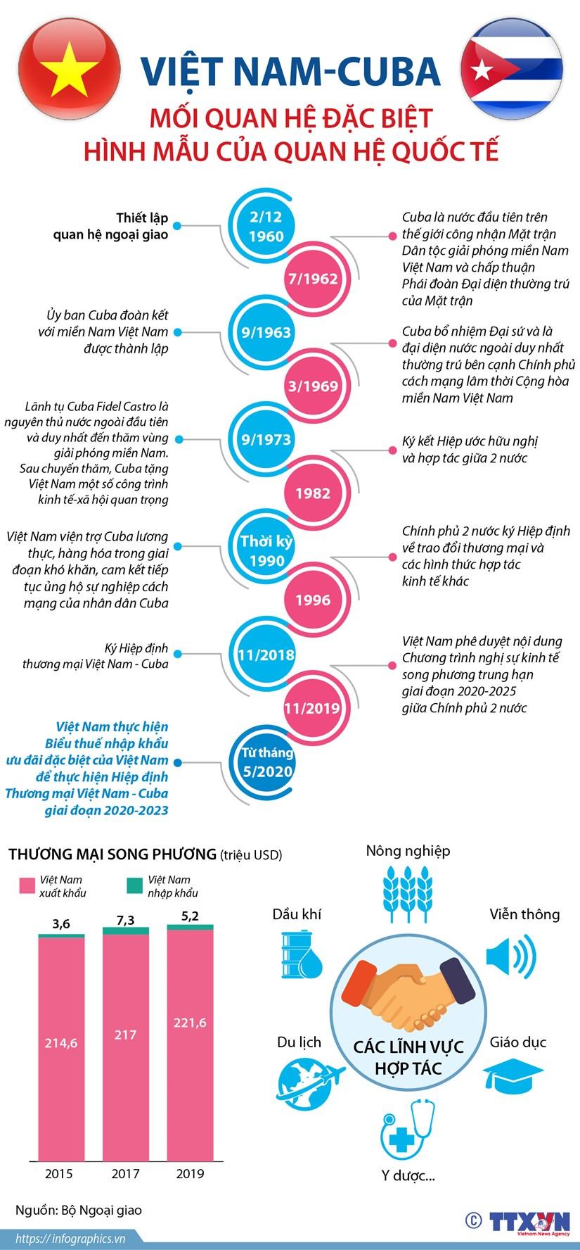 [Infographics] Viet Nam-Cuba: Hinh mau cua quan he quoc te hinh anh 1