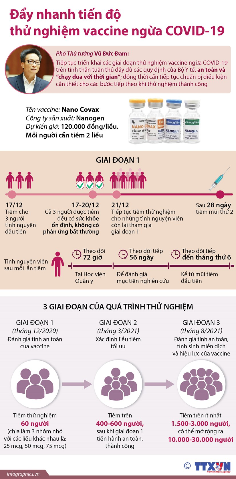 [Infographics] Day nhanh tien do thu nghiem vacxin ngua COVID-19 hinh anh 1
