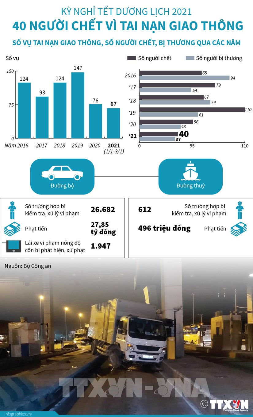 [Infographics] 40 nguoi chet vi tai nan trong ky nghi Tet Duong lich hinh anh 1