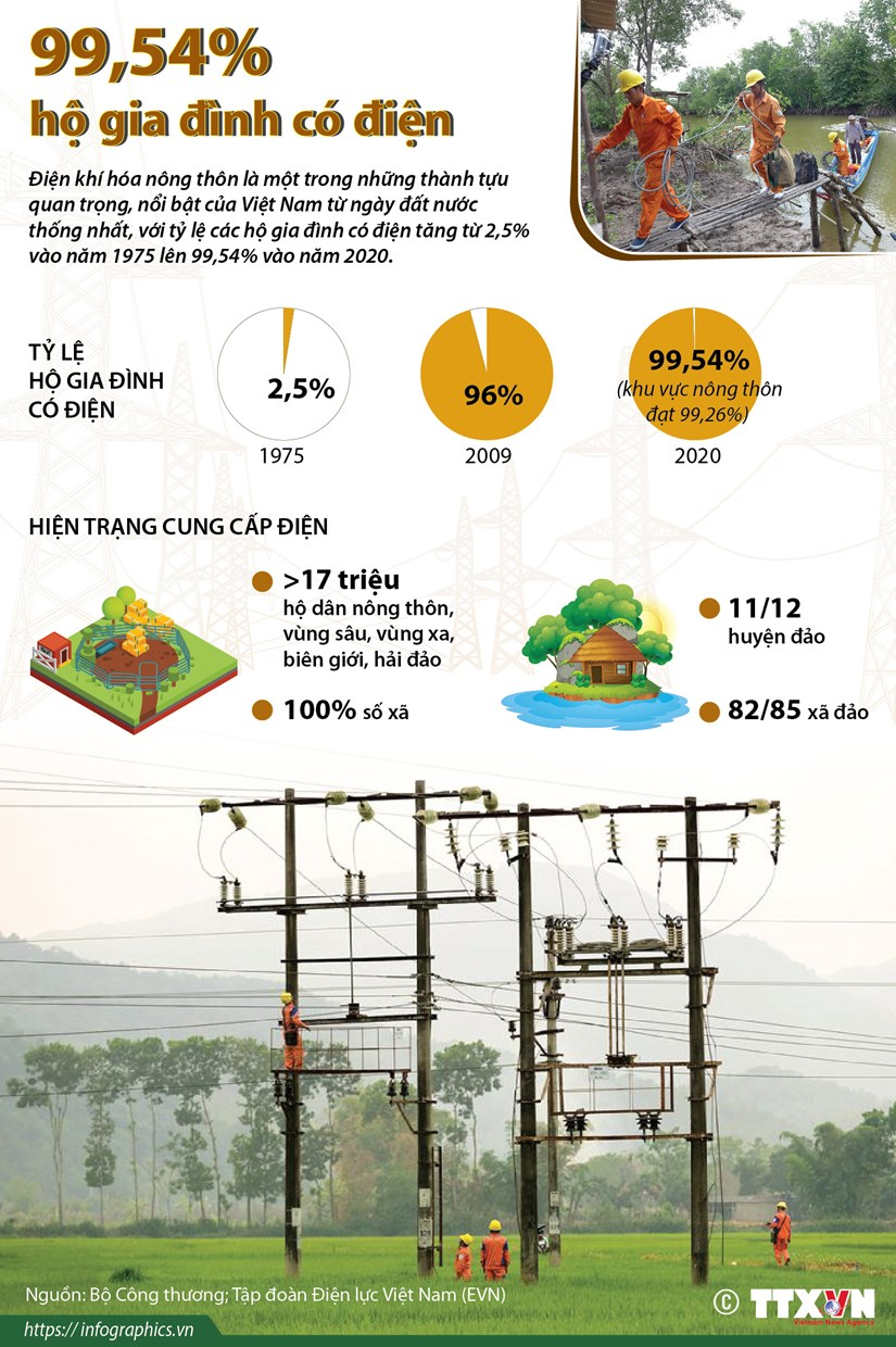 [Infographics] Dien khi hoa nong thon: 99,54% ho gia dinh co dien hinh anh 1