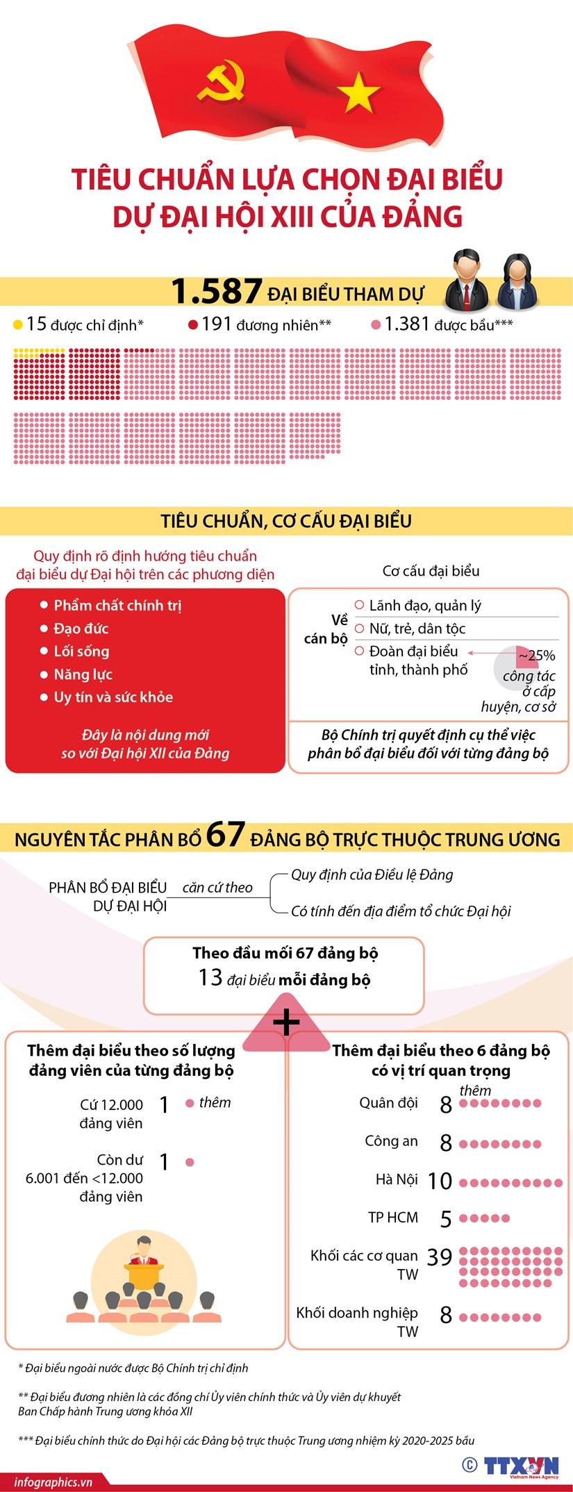 [Infographics] Tieu chuan lua chon dai bieu du Dai hoi XIII cua Dang hinh anh 1