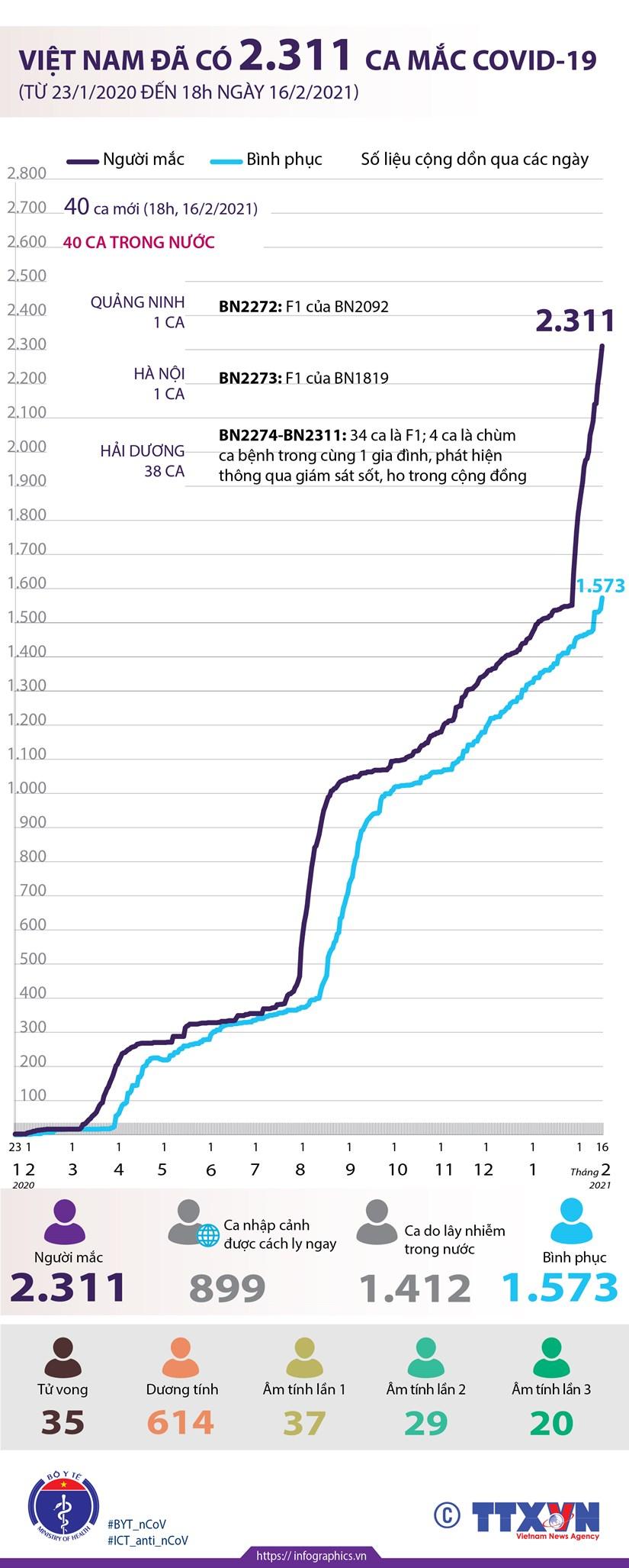 [Infographics] Viet Nam da ghi nhan 2.311 ca mac COVID-19 hinh anh 1