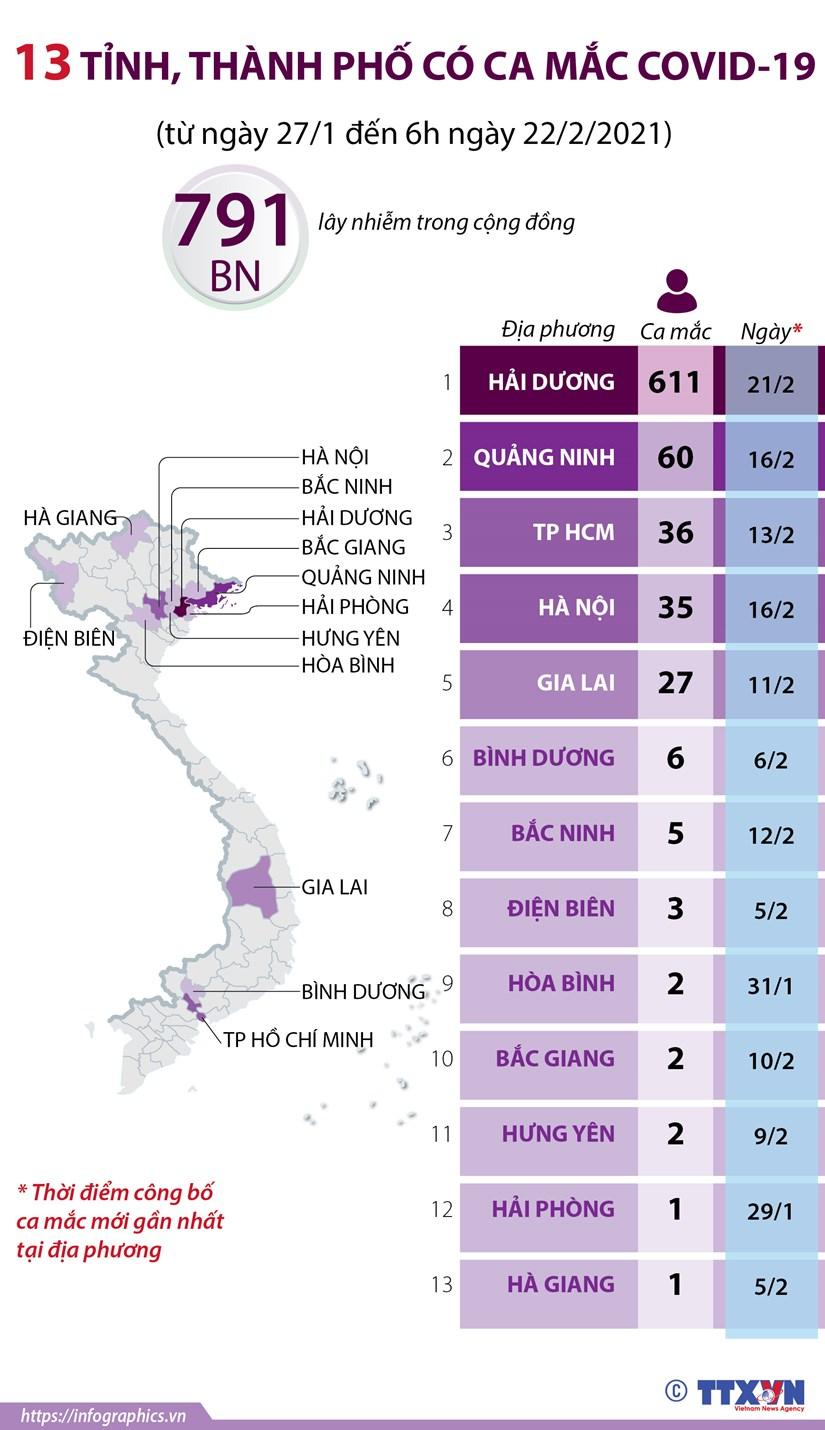 [Infographics] 13 tinh, thanh pho co ca mac COVID-19 ke tu ngay 27/1 hinh anh 1