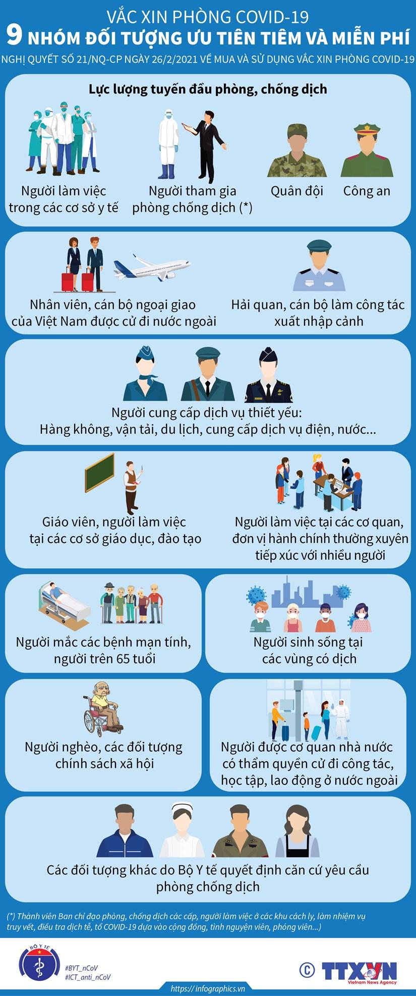 [Infographics] Chin nhom doi tuong uu tien va mien phi tiem vacxin hinh anh 1