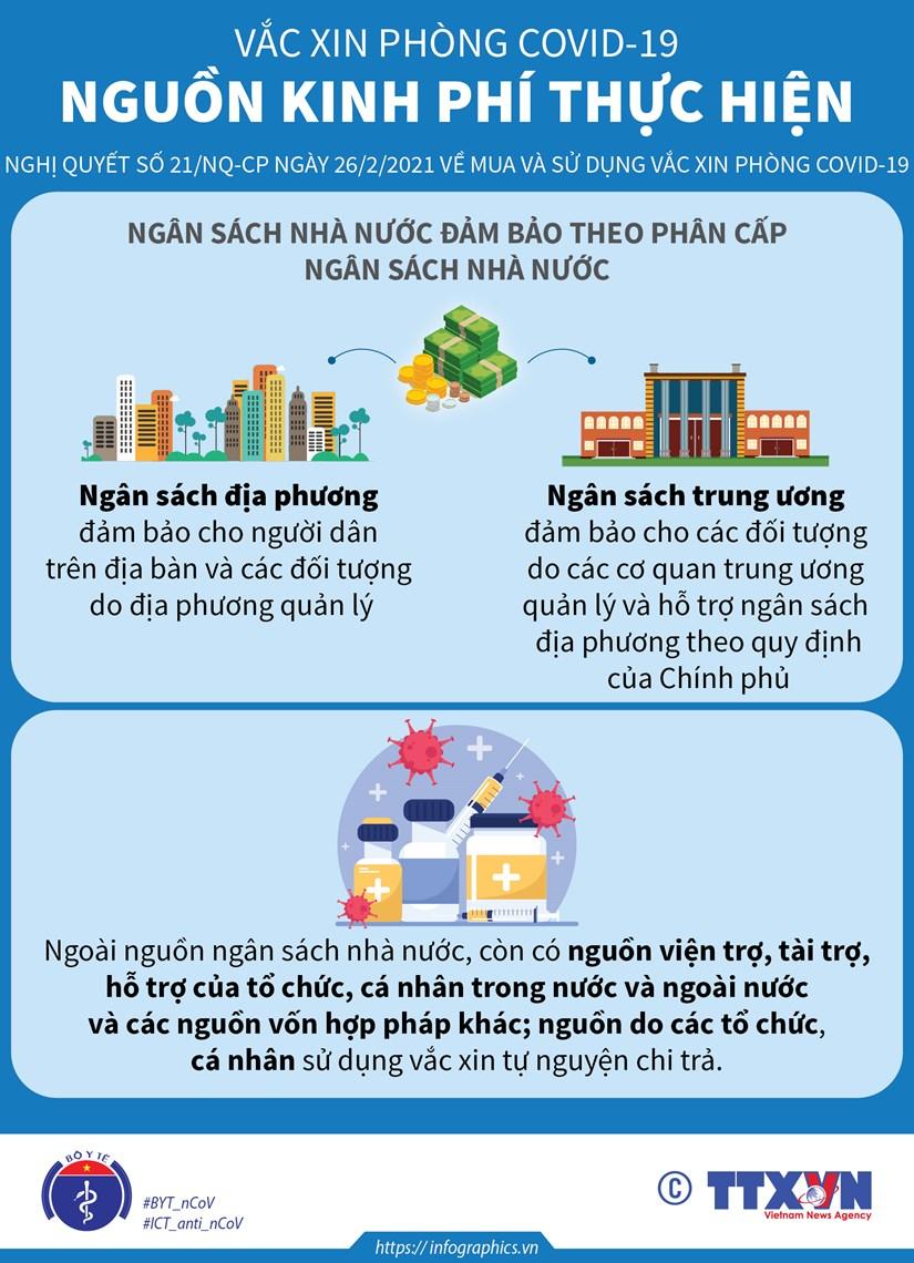 [Infographics] Nguon kinh phi mua vacxin phong benh COVID-19 hinh anh 1