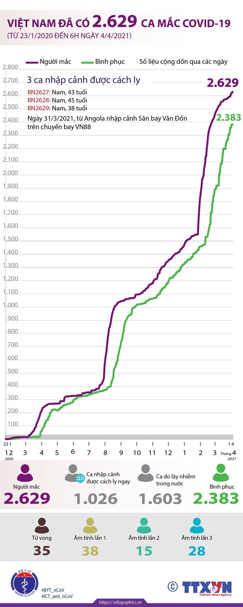 [Infographics] Viet Nam da ghi nhan 2.629 ca mac COVID-19 hinh anh 1