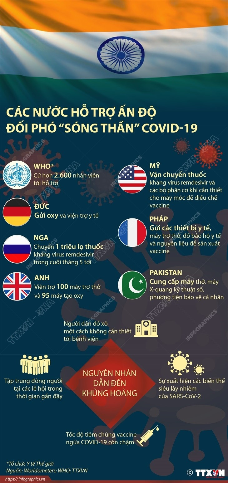 [Infographics] Cac nuoc ho tro An Do doi pho voi 'song than' COVID-19 hinh anh 1