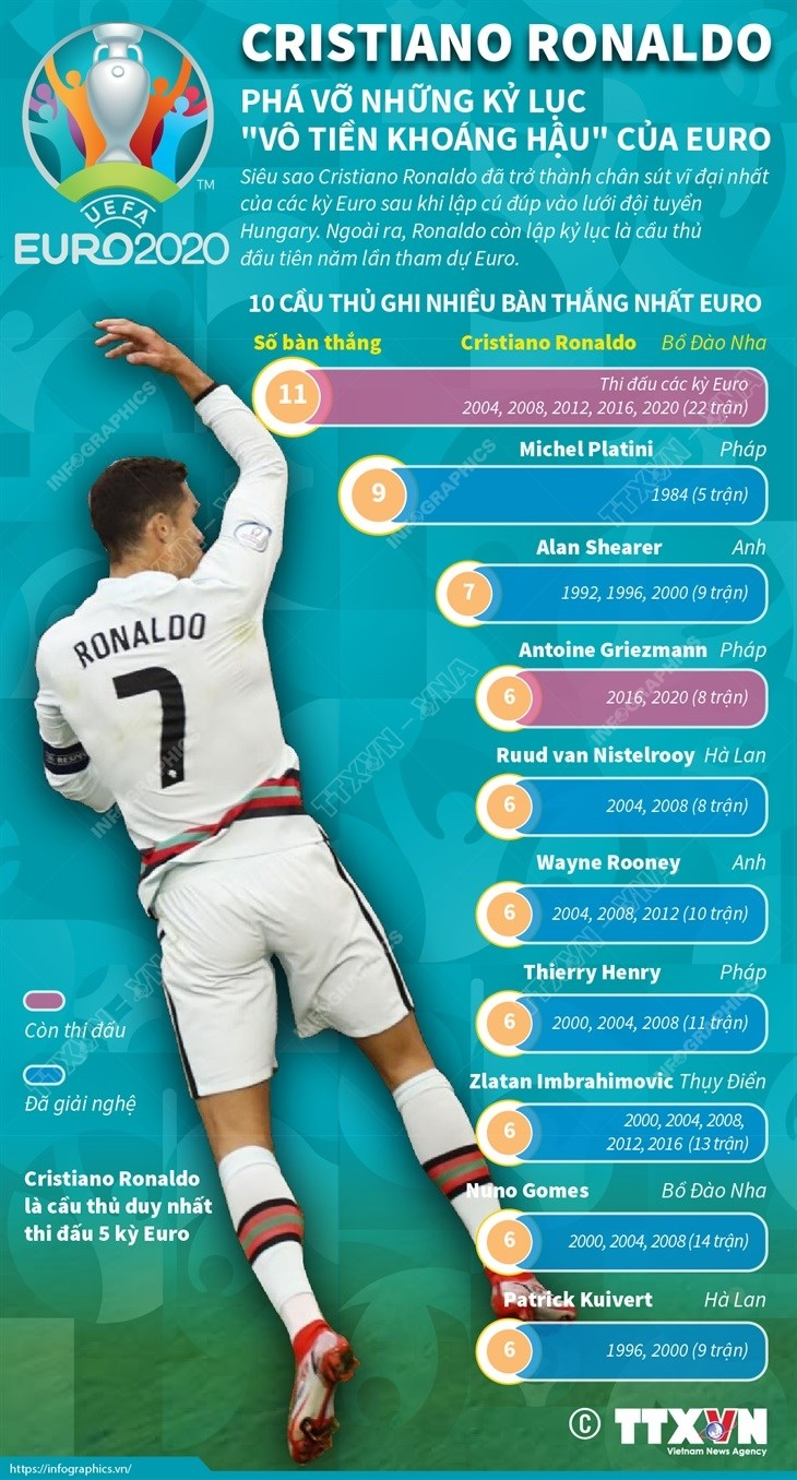 [Infographics] Sieu sao Cristiano Ronaldo pha vo ky luc cua EURO hinh anh 1