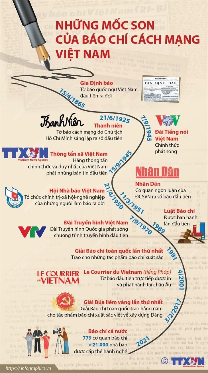 [Infographics] Nhung moc son cua bao chi cach mang Viet Nam hinh anh 1