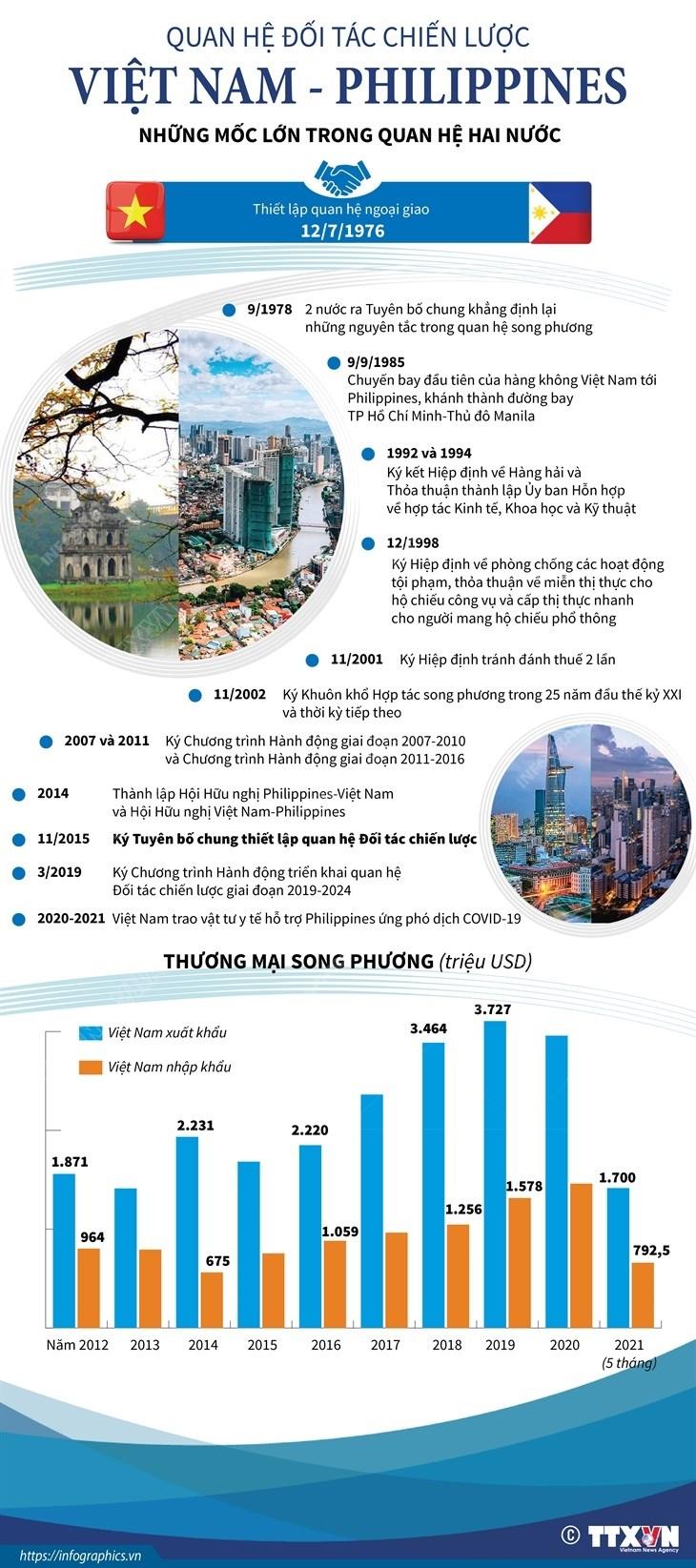 [Infographics] Quan he doi tac chien luoc Viet Nam-Philippines hinh anh 1