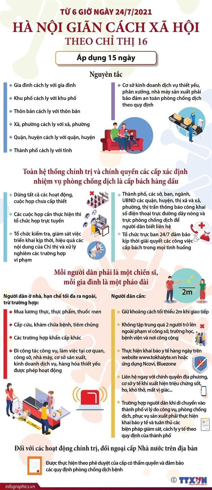 [Infographics] Ha Noi thuc hien gian cach xa hoi theo Chi thi 16 hinh anh 1