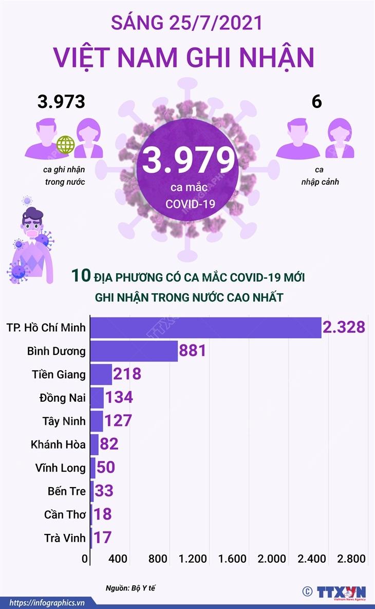 [Infographics] Them 3.979 ca mac COVID-19, Viet Nam ghi nhan 94.913 ca hinh anh 1