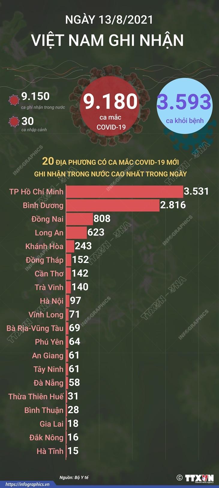 [Infographics] 3.593 benh nhan duoc cong bo khoi benh trong ngay 13/8 hinh anh 1