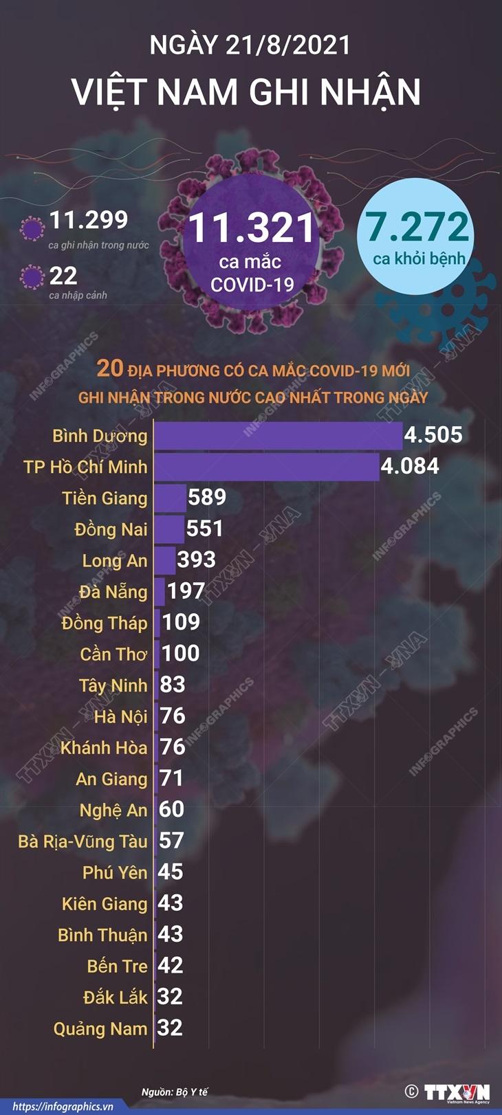 [Infographics] Them 7.272 benh nhan COVID-19 duoc cong bo khoi benh hinh anh 1
