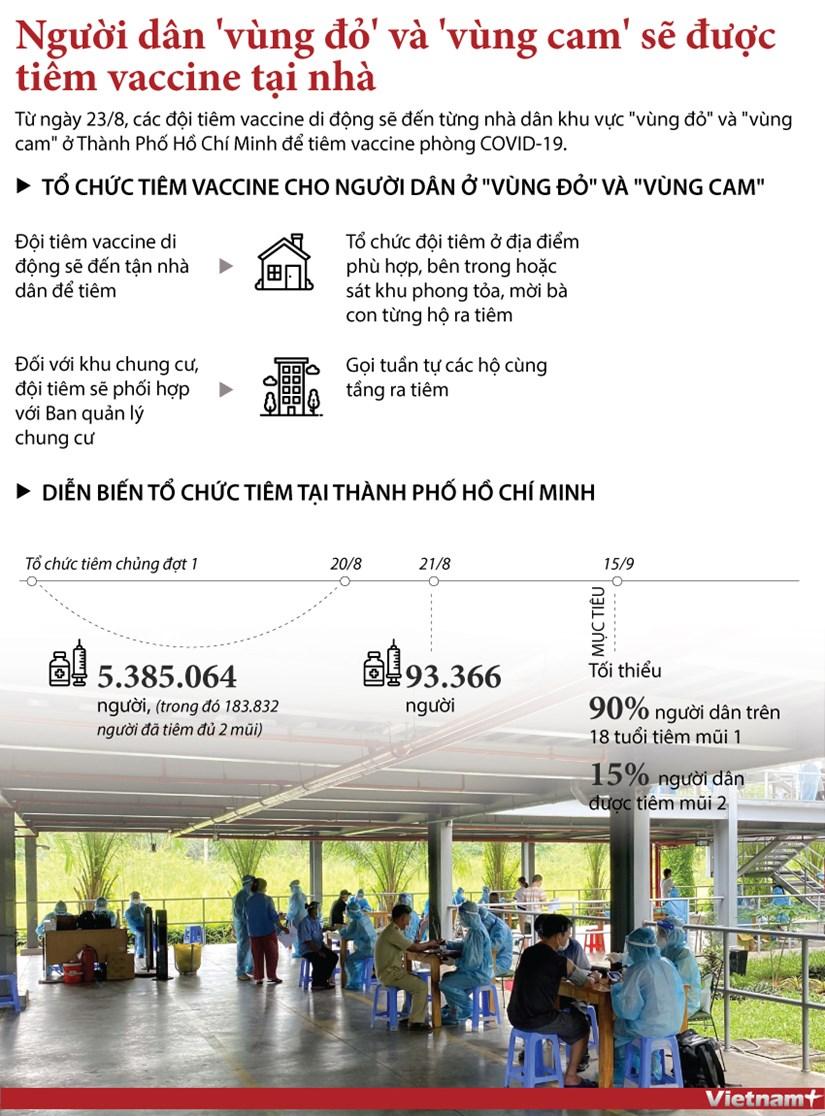 Nguoi dan 'vung do' va 'vung cam' o TP.HCM duoc tiem vaccine tai nha hinh anh 1