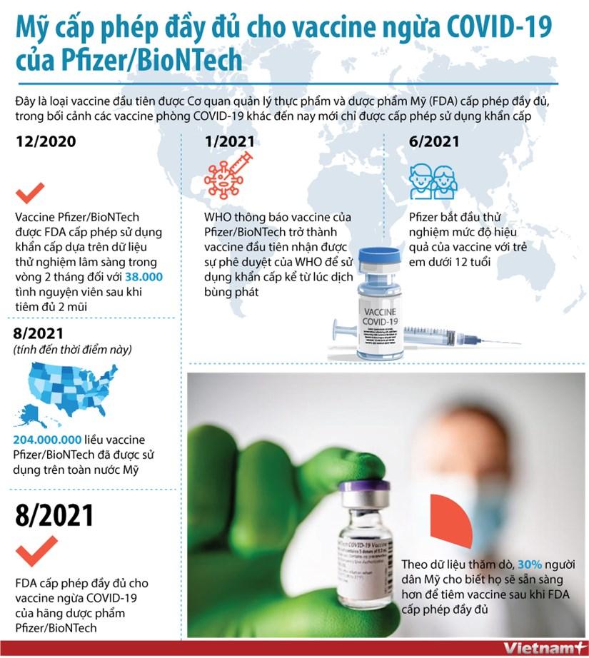 [Infographics] My cap phep day du cho vaccine cua Pfizer/BioNTech hinh anh 1