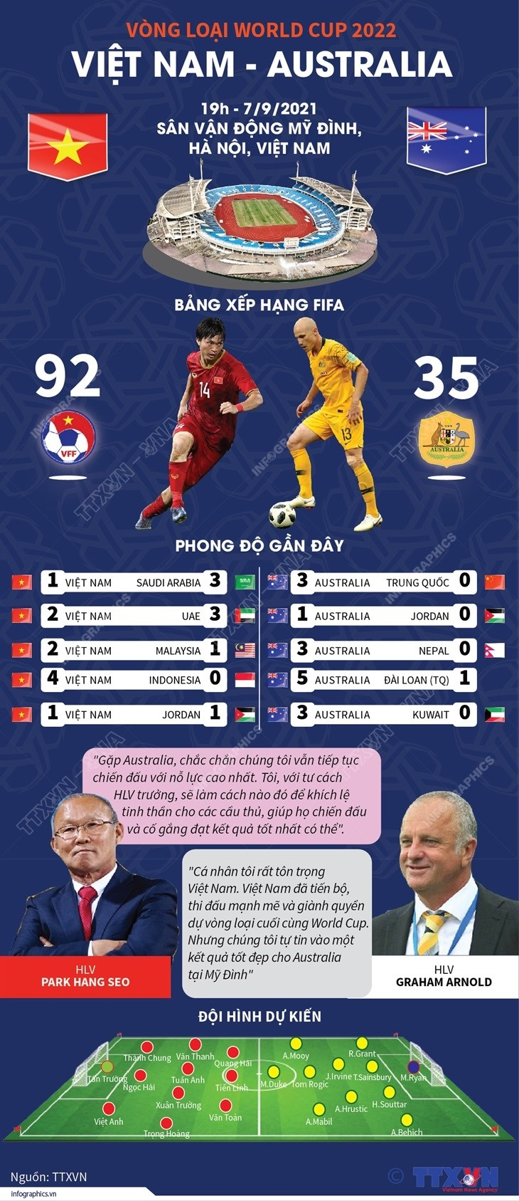 Thong tin truoc tran Viet Nam-Australia tai vong loai World Cup 2022 hinh anh 1