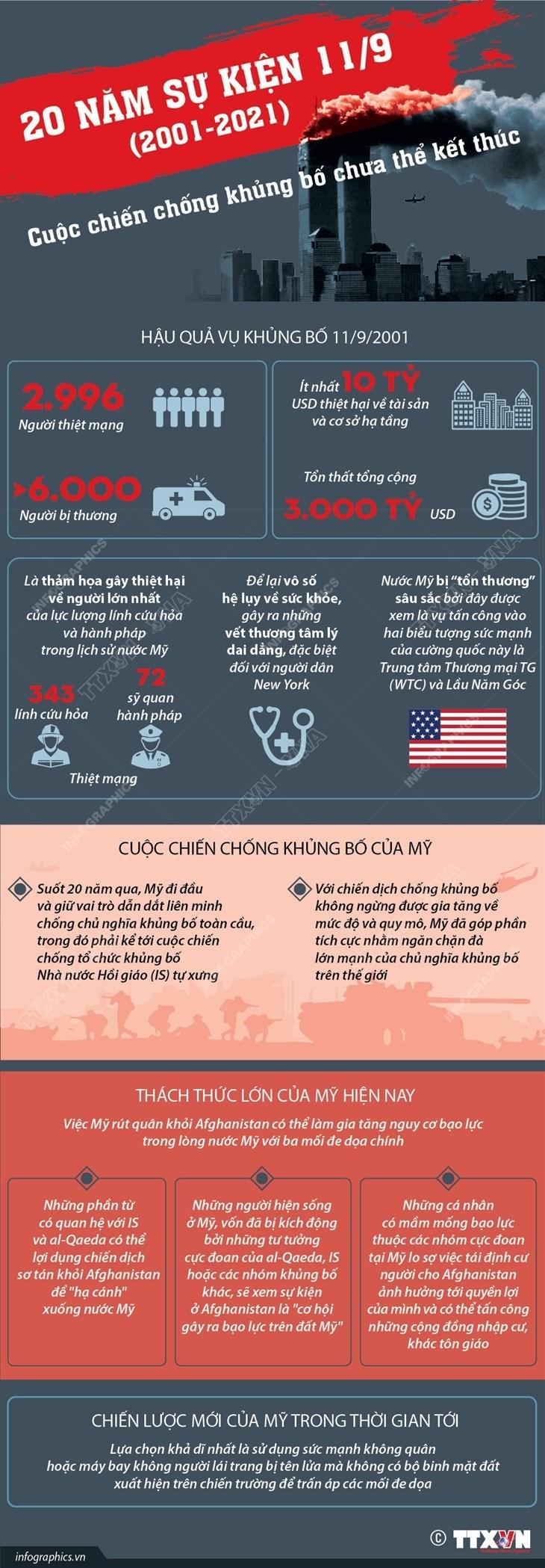 20 nam su kien 11/9: Cuoc chien chong khung bo chua the ket thuc hinh anh 1