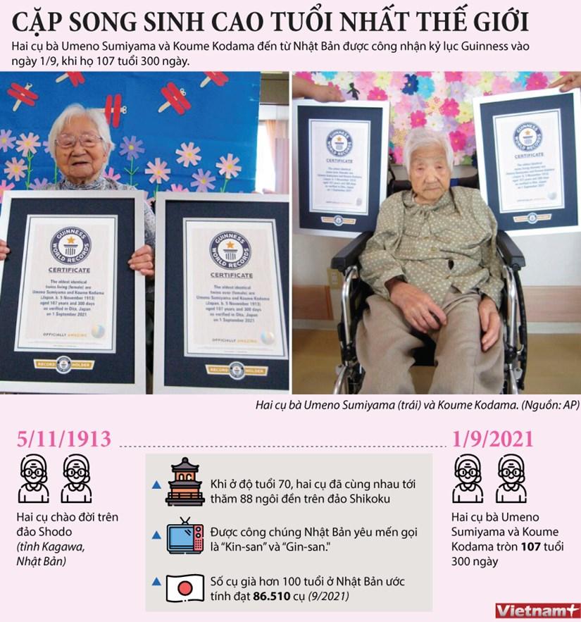 [Infographics] Hai cu ba song sinh nguoi Nhat Ban lap ky luc Guinness hinh anh 1